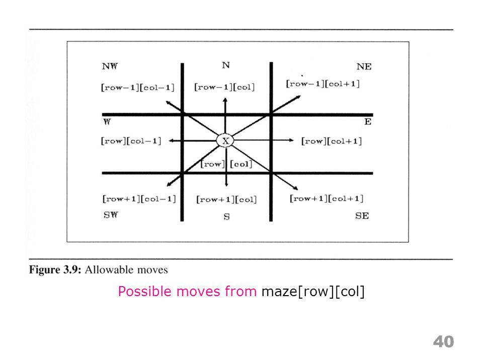 Possible moves from maze[row][col]